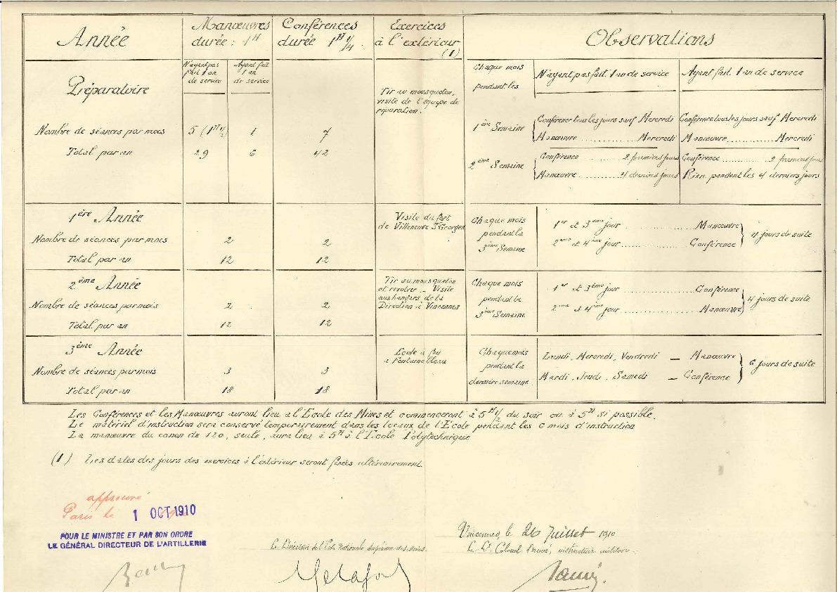 Calendrier des exercices militaires de 1910-1911 à l'Ecole nationale supérieure des mines de Paris, 1er octobre 1910