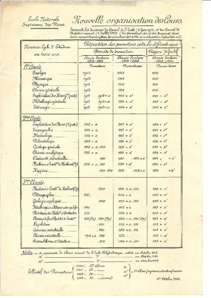 Nouvelle organisation des cours suivant les décisions du Conseil de l'Ecole (5 juin 1913) et du Conseil de perfectionnement (5 juillet 1913), 1er octobre 1913