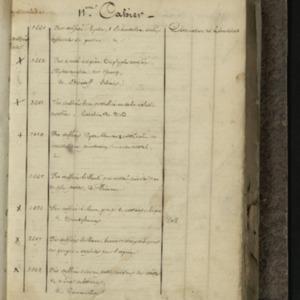 Catalogue du musée, Tome 28-2|Catalogue 1328