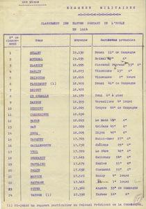 Examens militaires ; classement des élèves sortant de l'Ecole en 1914.