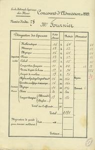 Concours d'admission de 1919 à l'Ecole nationale supérieure des mines de Paris
