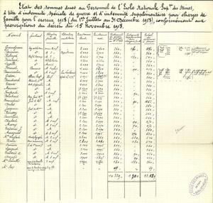 Etat des sommes dues au personnel de l'Ecole nationale supérieure des mines à titre d'indemnité spéciale de guerre et d'indemnité supplémentaire pour charges de famille pour l'exercice 1918 (du 1er juillet au 31 décembre 1918), conformément aux prescriptions du décret du 15 novembre 1918