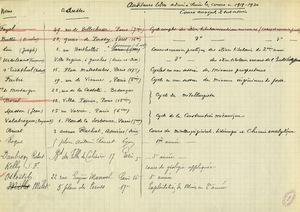 Liste des auditeurs libres admis à suivre des cours pendant l'année 1919-1920 à l'Ecole des mines de Paris